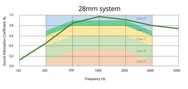 Understanding acoustics: 28mm system performance