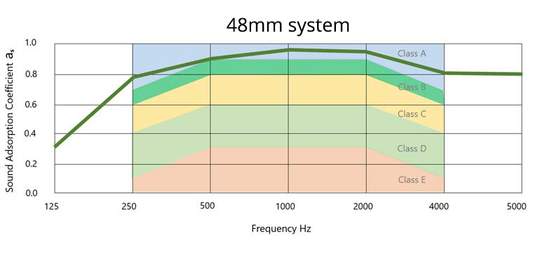 Understanding acoustics: 48mm system performance